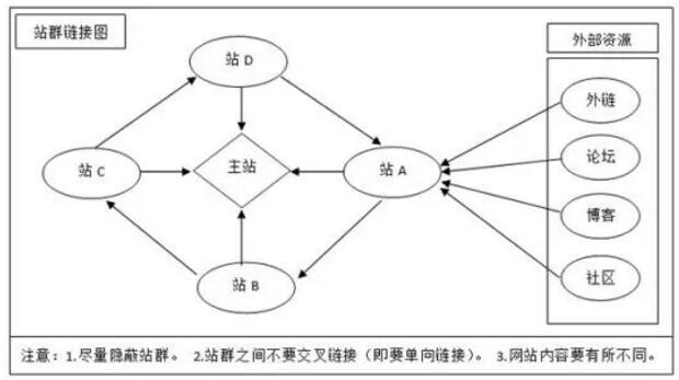站群如何去做?站群结构图及优化站群思路分享