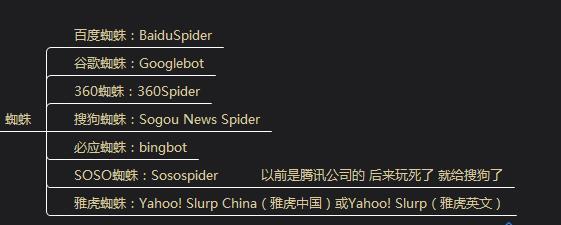 做网站优化必须懂得有哪些搜索引擎蜘蛛