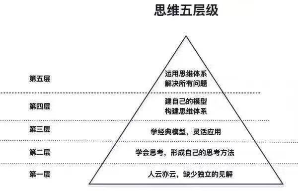 人一般思维的5个层级,你在哪个层级?