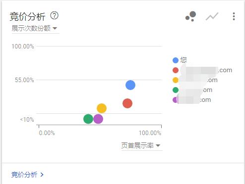 如何找到Google关键词广告的竞争对手?