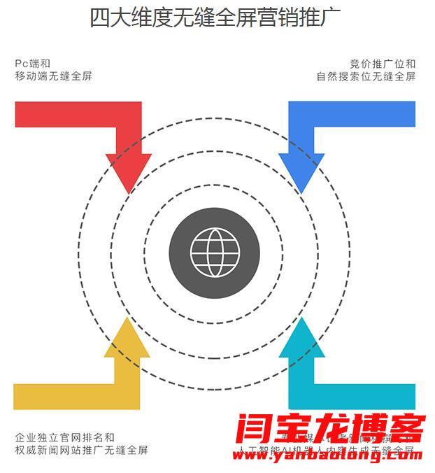 91获客网络营销推广到底效果如何?西安地区找哪里开通?