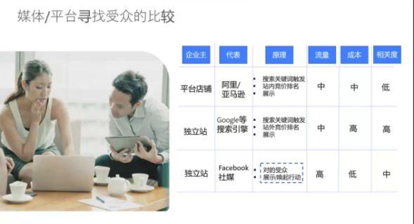 外贸企业Facebook广告应不应该投放?Facebook广告有什么优势?