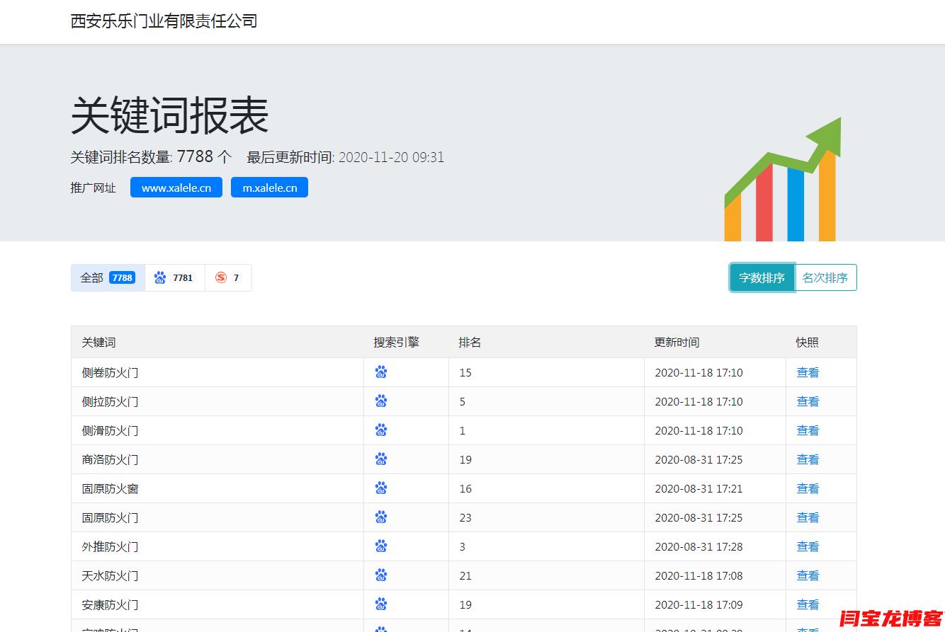 西安乐乐门业独立站优化5000多关键词百度排名效果明显