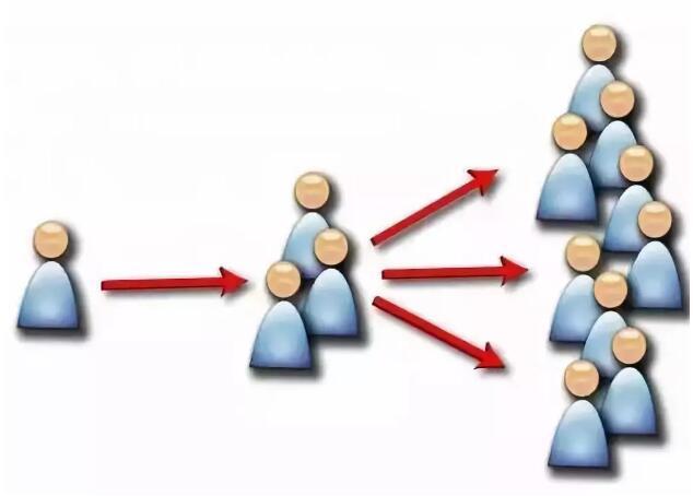 一直坚信维护好1个老客户,强过开发5个新客户!
