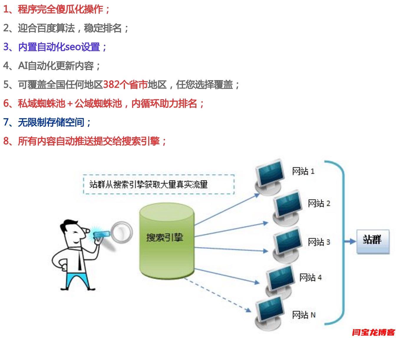 网站seo霸屏站群系统在膜结构汽车棚行业效果展示