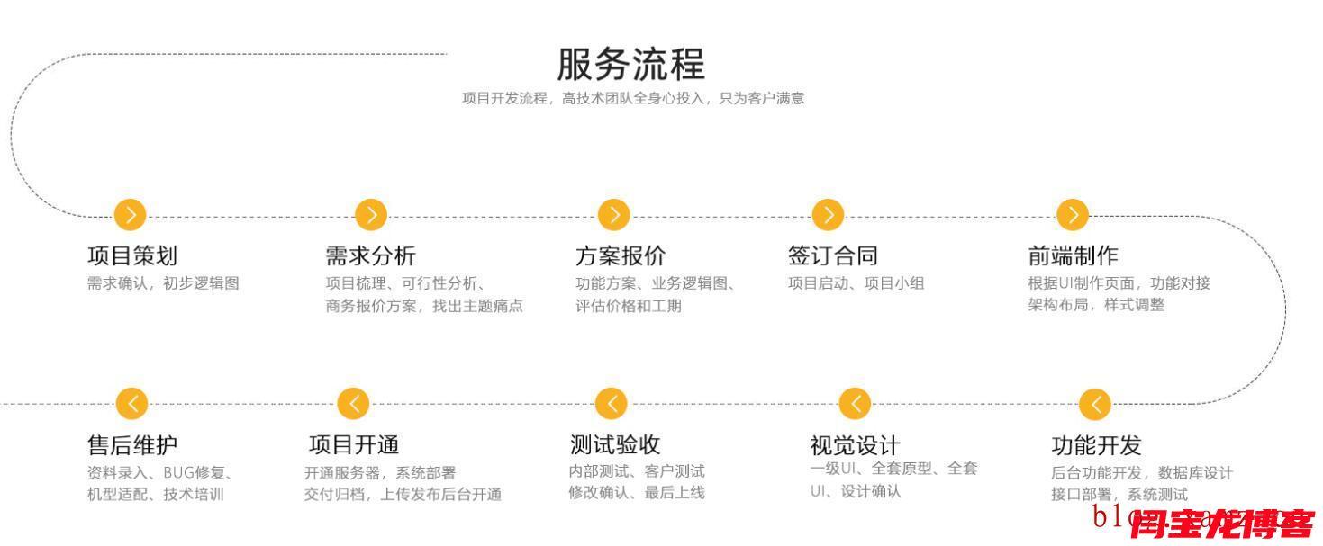越南语建站服务流程