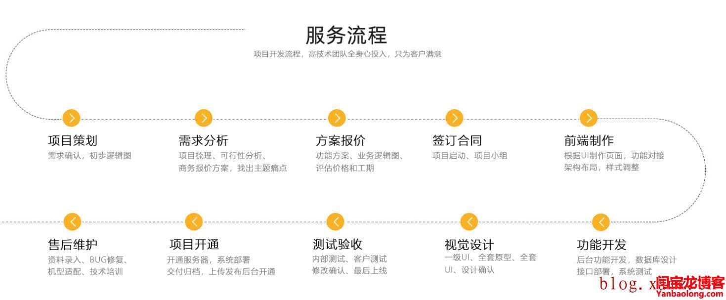 汉语网站定制服务流程
