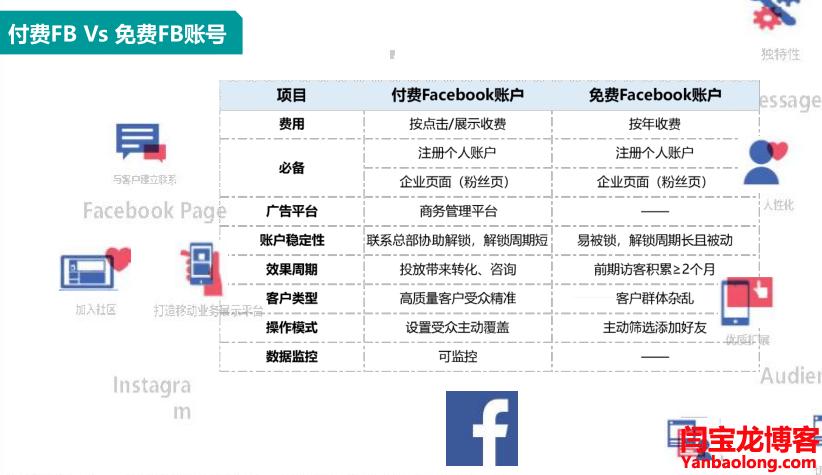 付费的Facebook账户推广和免费的Facebook账户推广有什么区别?