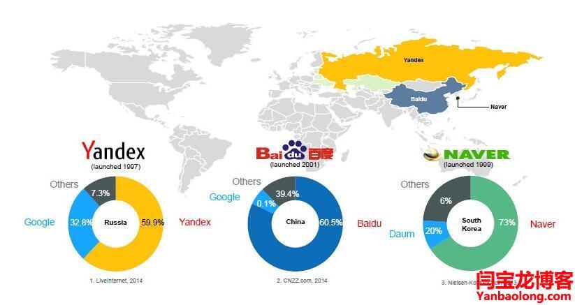 外贸公司yandex搜索推广哪些问题?